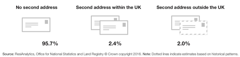 land registry uk