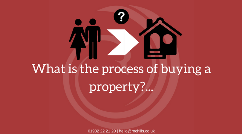 The process of buying a property…